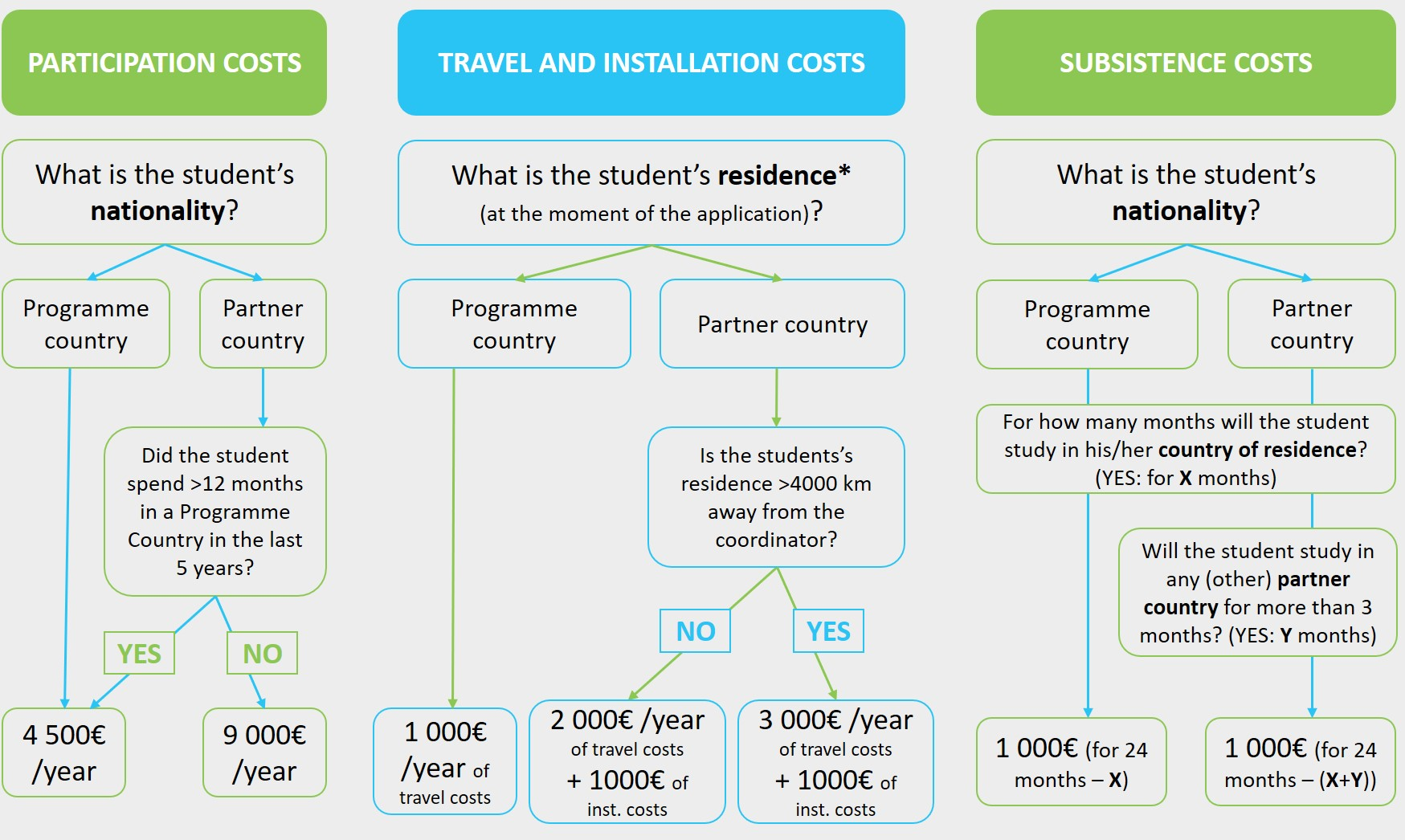 Scholarship amount calculation emPLANT+ grant stipend